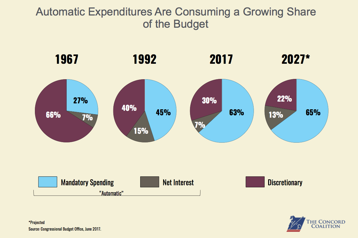Automatic expenditures taking up growing share of budgetary pie