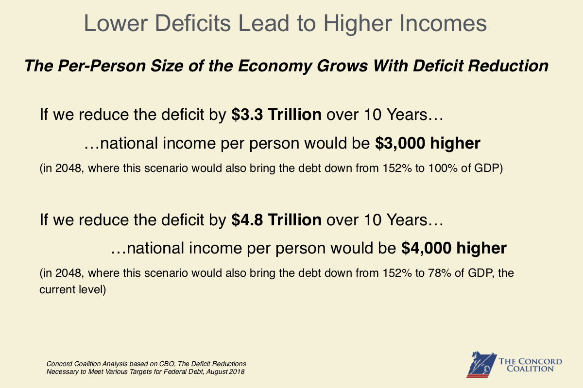 Lower Deficits Lead to Higher Incomes
