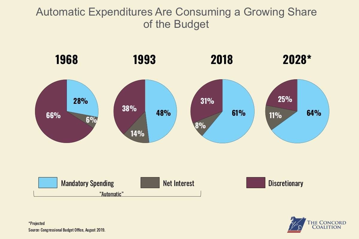 Automatic Expenditures grow as pieces of budgetary pie