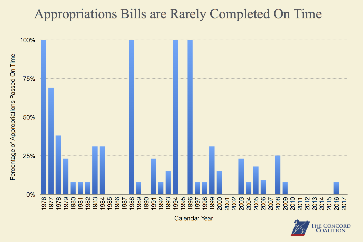 Appropriation Bills are Rarely Completed on Time