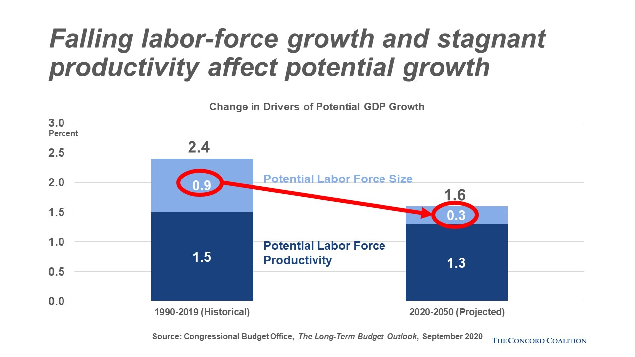 Change in Labor Force Growth