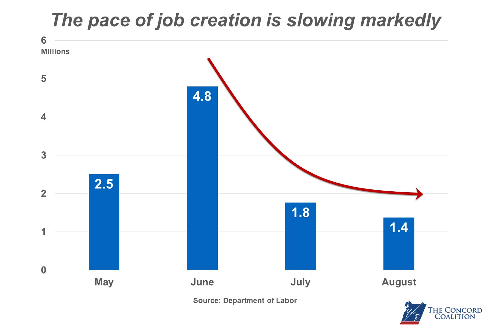 Aug 2020 Job Growth Decel