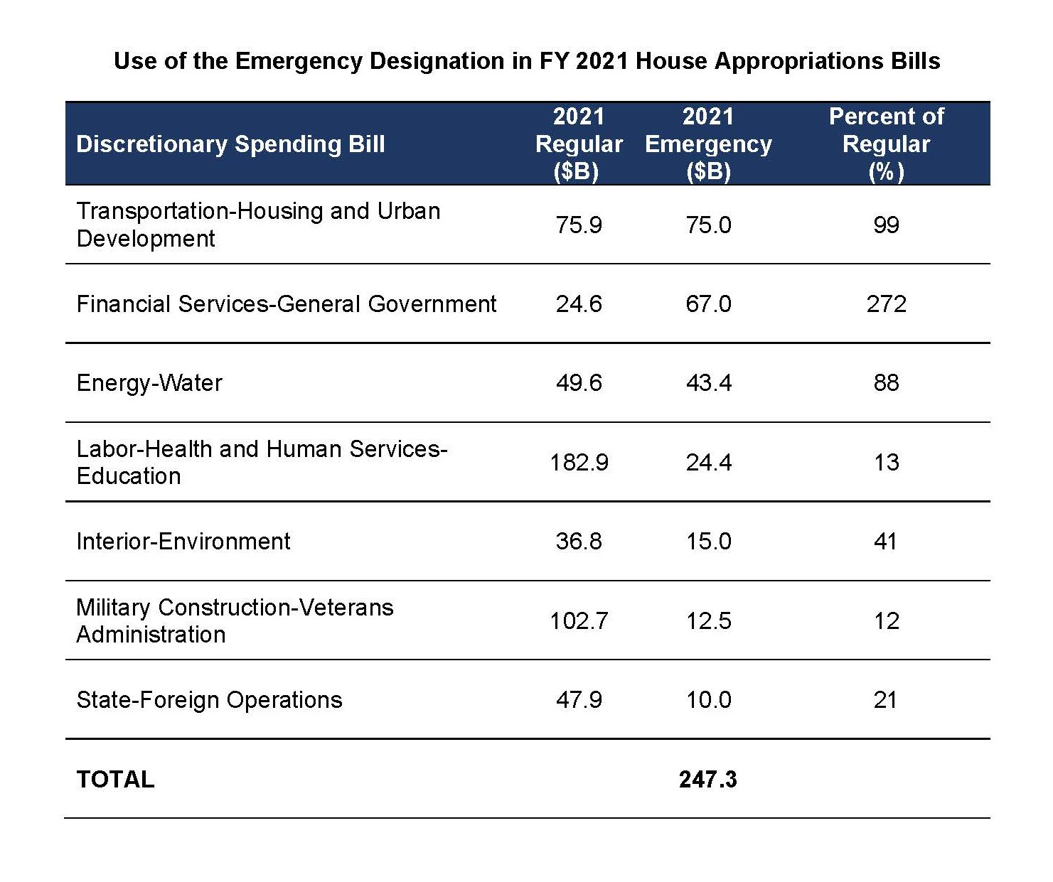 House Approps Emergency Deignation