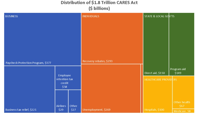 Chart of where $ in CARES act goes