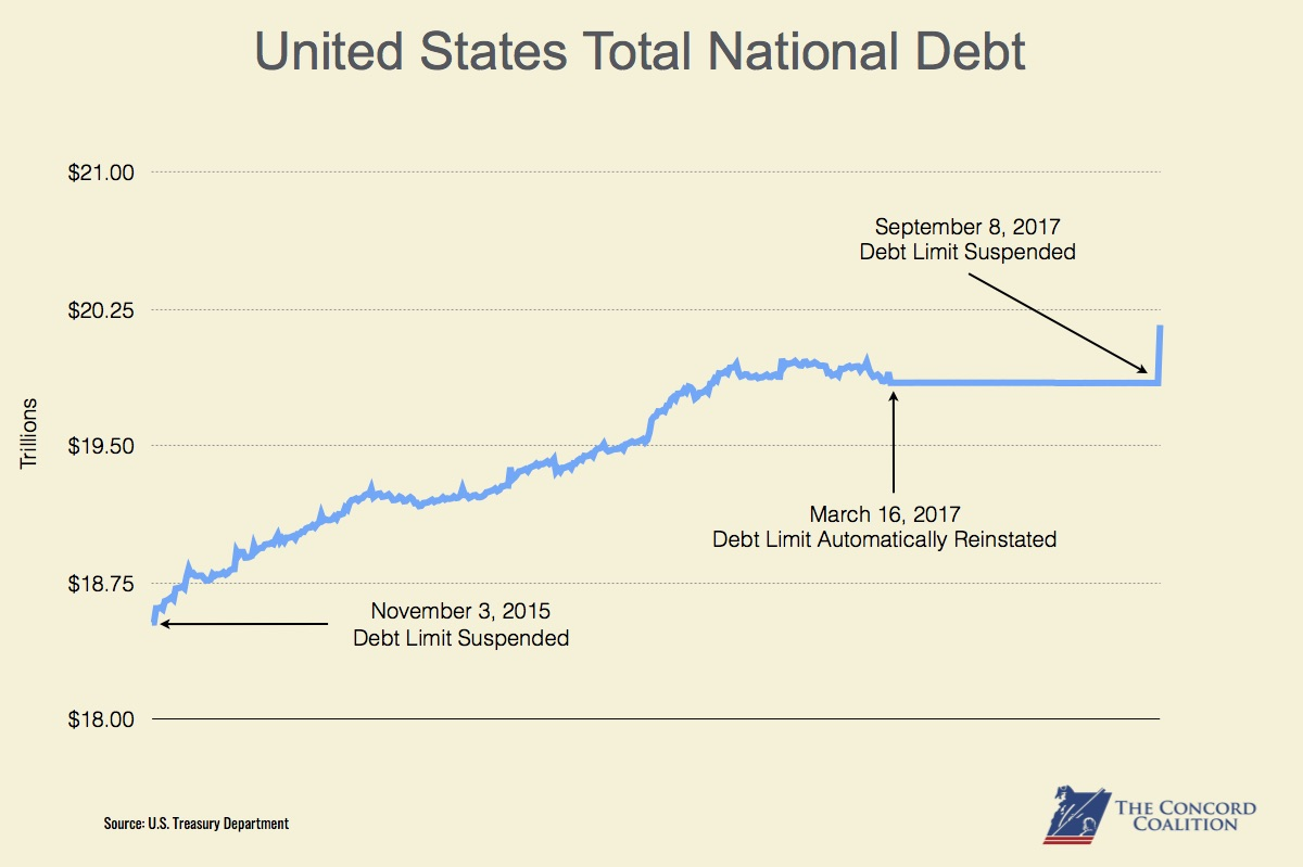 Graph of debt limit spikes
