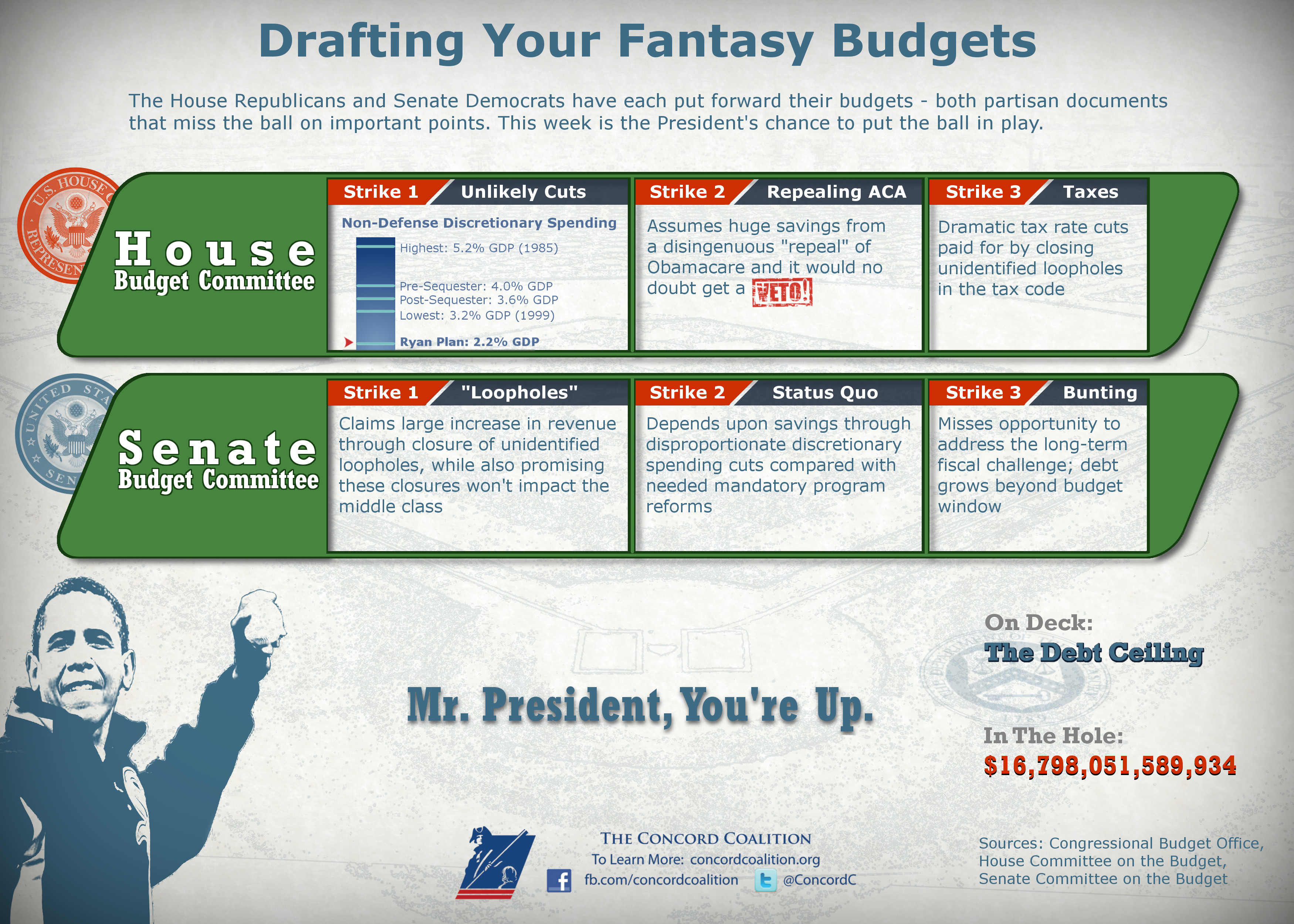 Fantasy Budgets: Comparing House and Senate Partisan Budgets