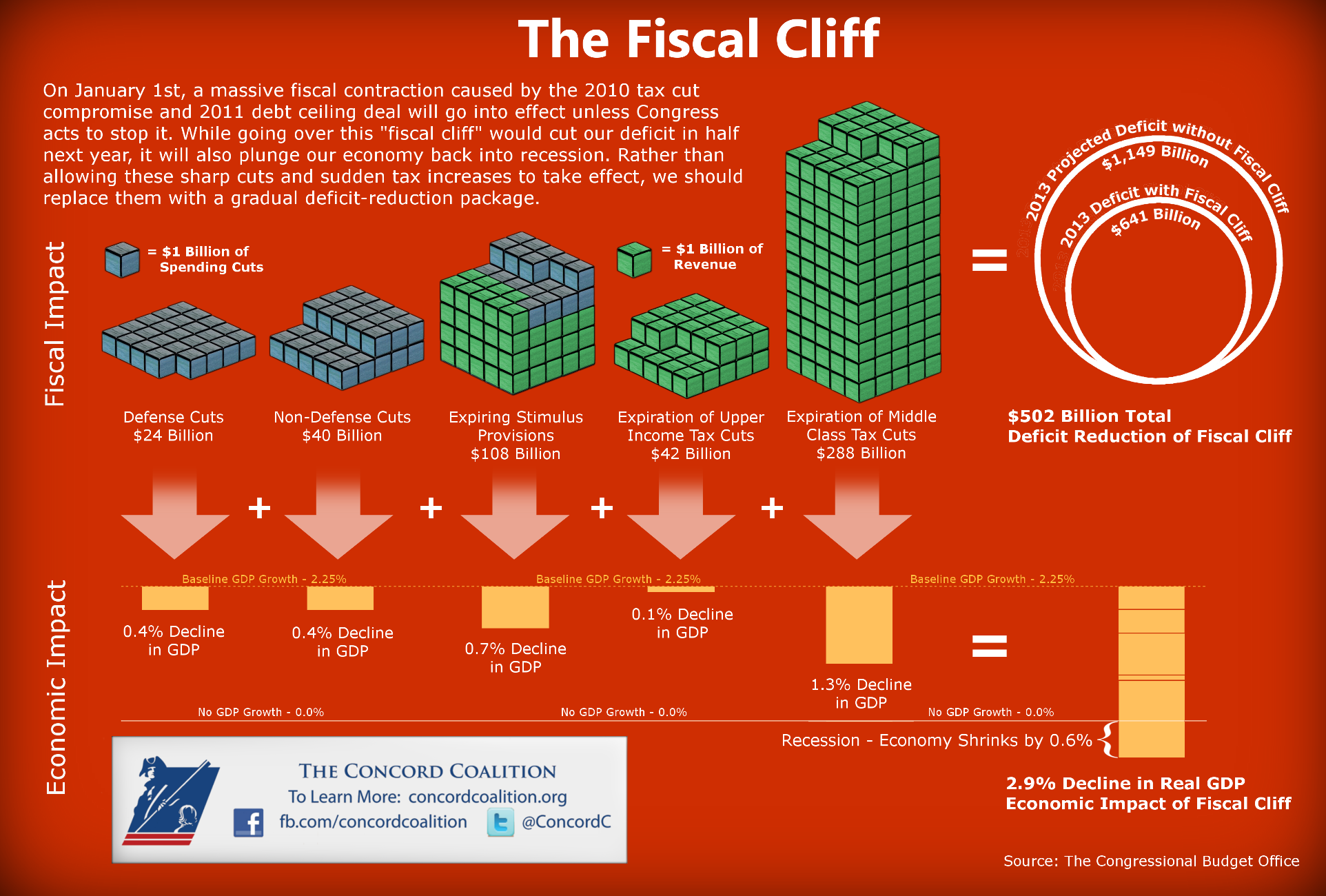 The Fiscal Cliff - Describing the effect of the 2011 debt ceiling