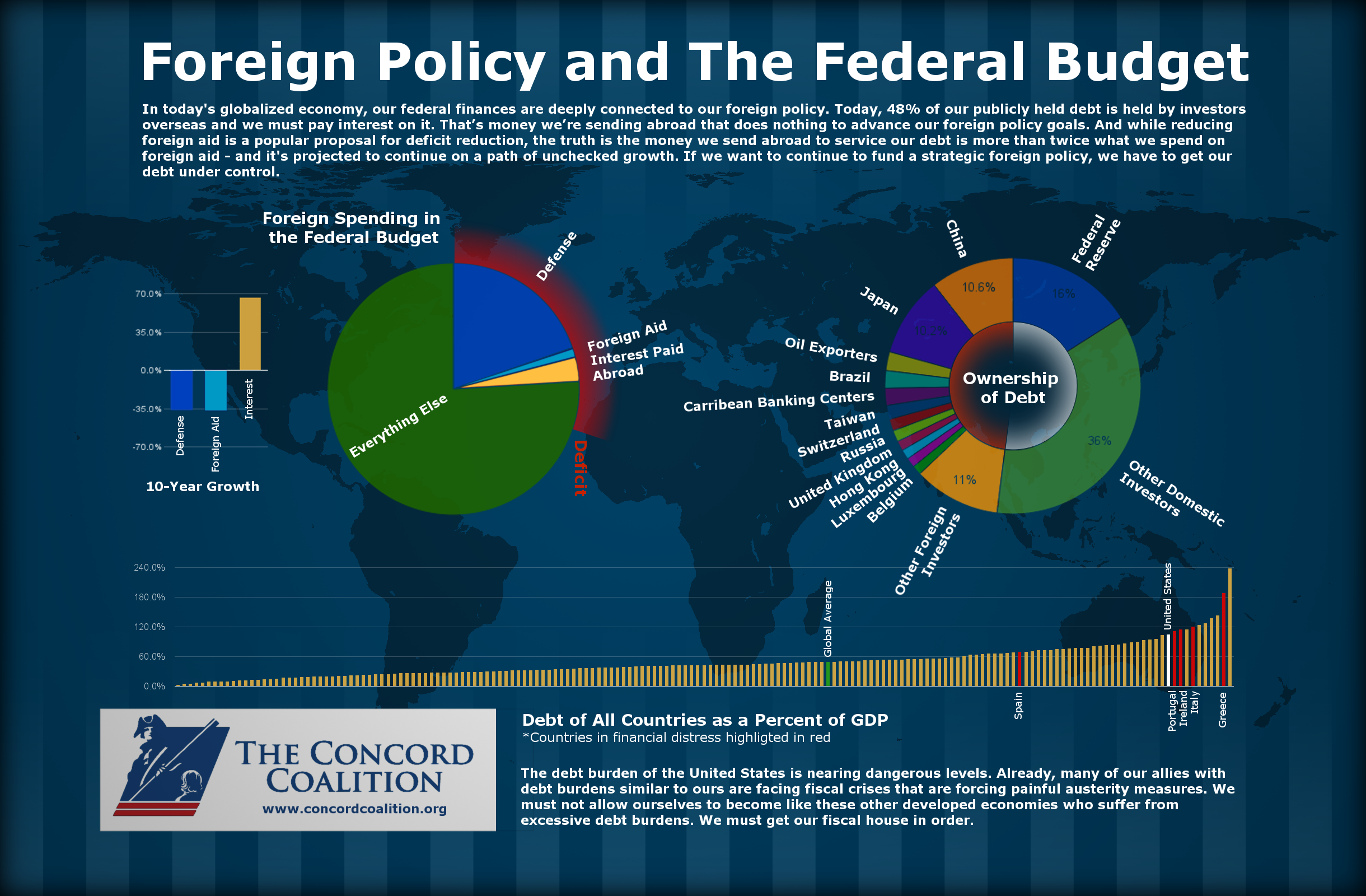 Foreign Policy and The Federal Budget: 48% of our publicly held debt is held by overseas investors.