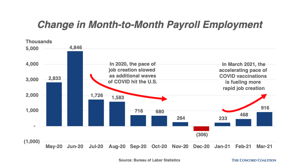 Change in month-to-month payroll employment