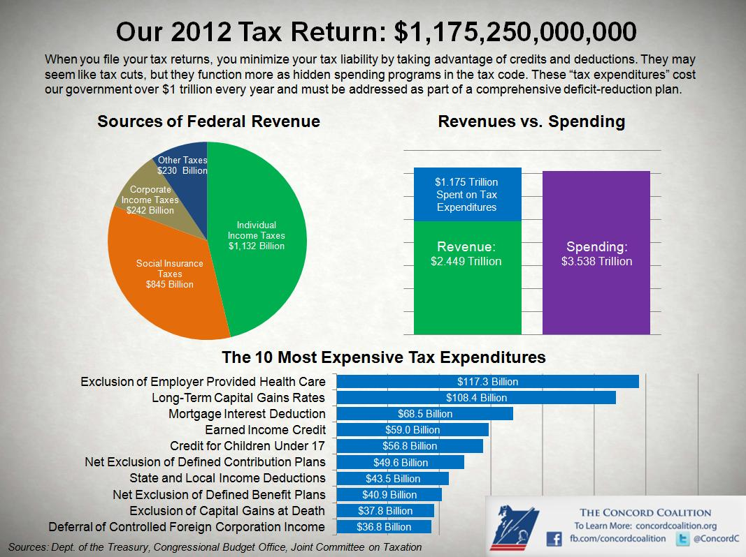 Our 2012 Tax Return: $1,175,250,000,000