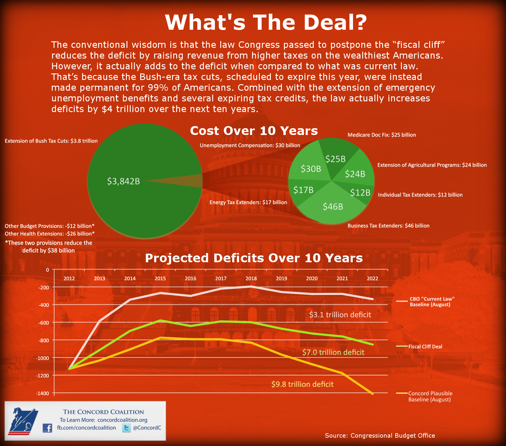 What's the deal? Congress postponed the fiscal cliff but raised the deficit.